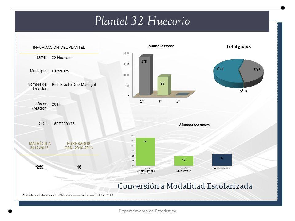 Plantel 32 Huecorio INFORMACIÓN DEL PLANTEL Plantel: 32 Huecorio Municipio: Pátzcuaro Nombre del Director: Biol.