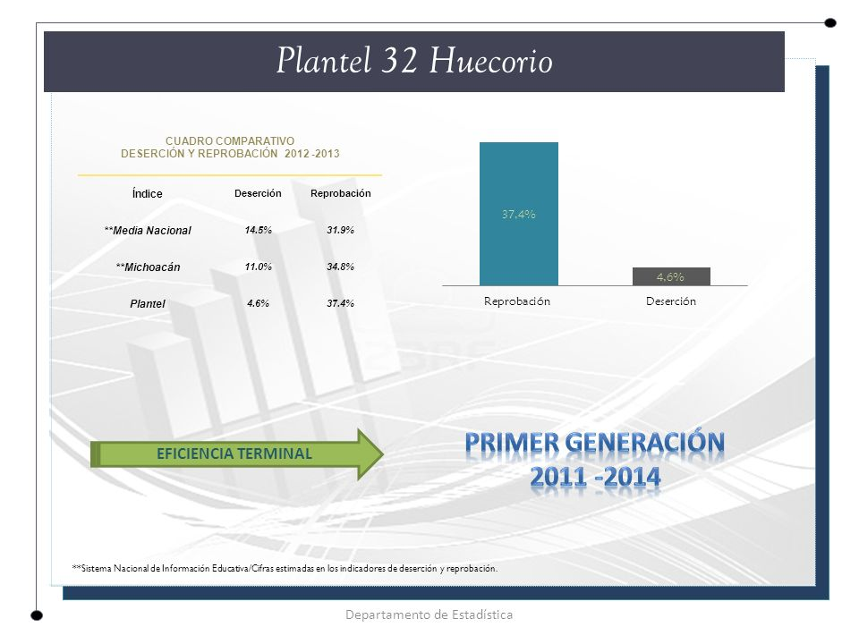 CUADRO COMPARATIVO DESERCIÓN Y REPROBACIÓN 2012 -2013 Índice DeserciónReprobación **Media Nacional 14.5%31.9% **Michoacán 11.0%34.8% Plantel 4.6%37.4% Plantel 32 Huecorio Departamento de Estadística EFICIENCIA TERMINAL **Sistema Nacional de Información Educativa/Cifras estimadas en los indicadores de deserción y reprobación.