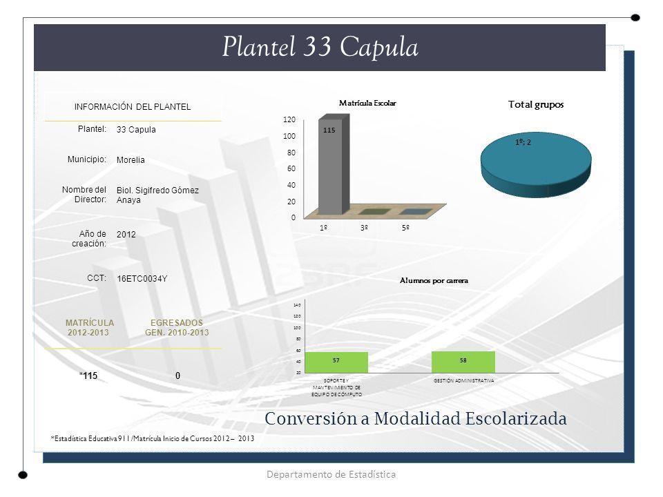 Plantel 33 Capula INFORMACIÓN DEL PLANTEL Plantel: 33 Capula Municipio: Morelia Nombre del Director: Biol.