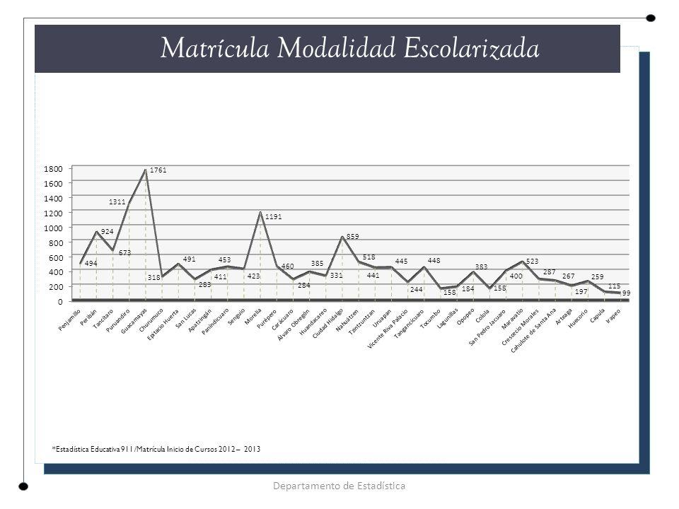 CUADRO COMPARATIVO DESERCIÓN Y REPROBACIÓN 2012 -2013 Índice DeserciónReprobación **Media Nacional 14.5%31.9% **Michoacán 11.0%34.8% Plantel 28.6%22.1% Cemsad 31 Felipe Carrillo Puerto Departamento de Estadística EFICIENCIA TERMINAL ** Sistema Nacional de Información Educativa/Cifras estimadas en los indicadores de deserción y reprobación.