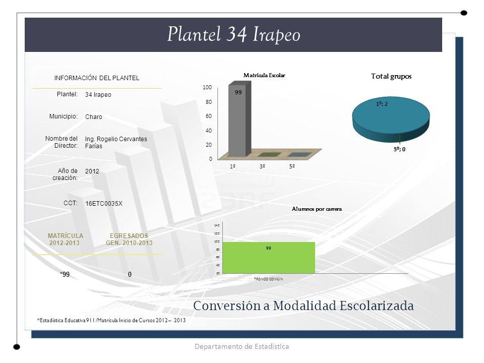 Plantel 34 Irapeo INFORMACIÓN DEL PLANTEL Plantel: 34 Irapeo Municipio: Charo Nombre del Director: Ing.