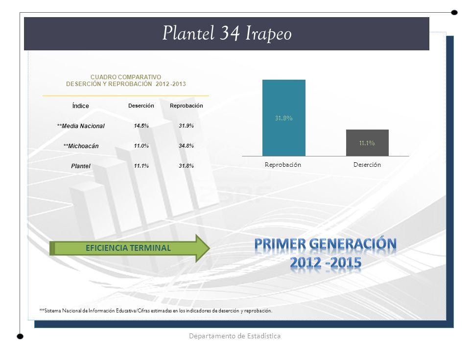 CUADRO COMPARATIVO DESERCIÓN Y REPROBACIÓN 2012 -2013 Índice DeserciónReprobación **Media Nacional 14.5%31.9% **Michoacán 11.0%34.8% Plantel 11.1%31.8% Plantel 34 Irapeo Departamento de Estadística EFICIENCIA TERMINAL **Sistema Nacional de Información Educativa/Cifras estimadas en los indicadores de deserción y reprobación.