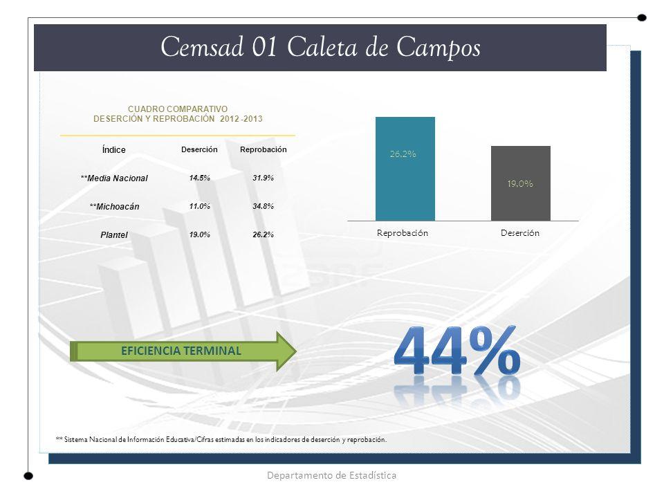 CUADRO COMPARATIVO DESERCIÓN Y REPROBACIÓN 2012 -2013 Índice DeserciónReprobación **Media Nacional 14.5%31.9% **Michoacán 11.0%34.8% Plantel 19.0%26.2% Cemsad 01 Caleta de Campos Departamento de Estadística EFICIENCIA TERMINAL ** Sistema Nacional de Información Educativa/Cifras estimadas en los indicadores de deserción y reprobación.