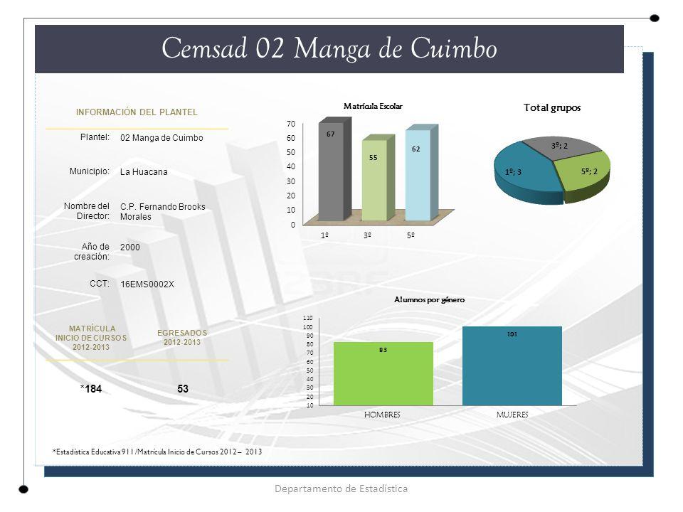 INFORMACIÓN DEL PLANTEL Plantel: 02 Manga de Cuimbo Municipio: La Huacana Nombre del Director: C.P.