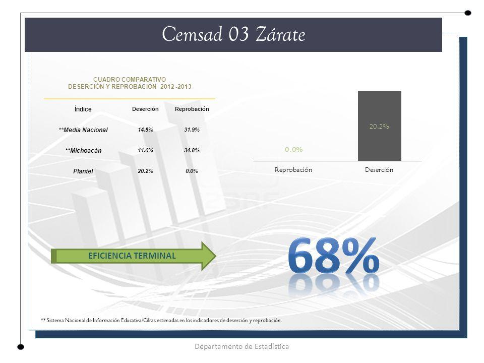 CUADRO COMPARATIVO DESERCIÓN Y REPROBACIÓN 2012 -2013 Índice DeserciónReprobación **Media Nacional 14.5%31.9% **Michoacán 11.0%34.8% Plantel 20.2%0.0% Cemsad 03 Zárate Departamento de Estadística EFICIENCIA TERMINAL ** Sistema Nacional de Información Educativa/Cifras estimadas en los indicadores de deserción y reprobación.