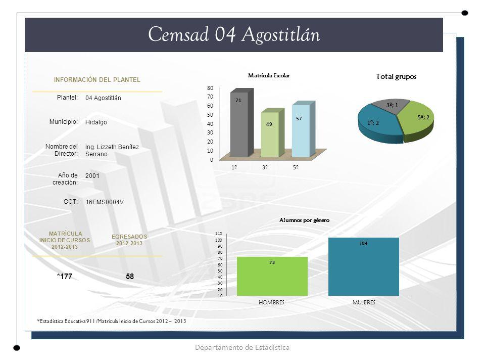 INFORMACIÓN DEL PLANTEL Plantel: 04 Agostitlán Municipio: Hidalgo Nombre del Director: Ing.