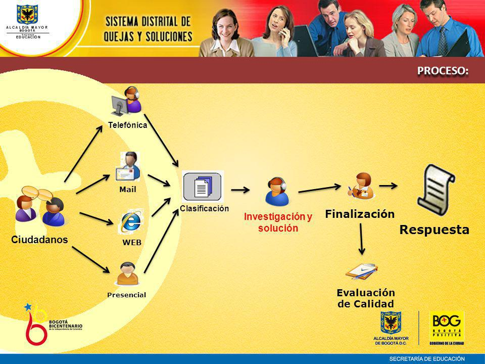 Ciudadanos Telefónica Investigación y solución Clasificación Finalización Evaluación de Calidad Mail WEB Presencial Respuesta PROCESO: