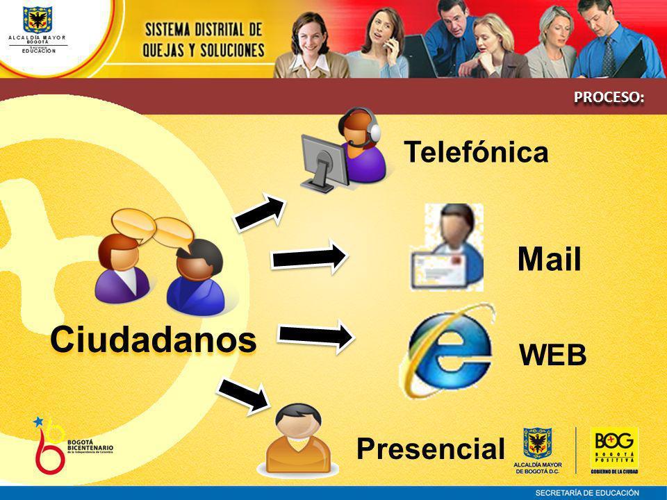 Ciudadanos Telefónica Mail WEB Presencial PROCESO: