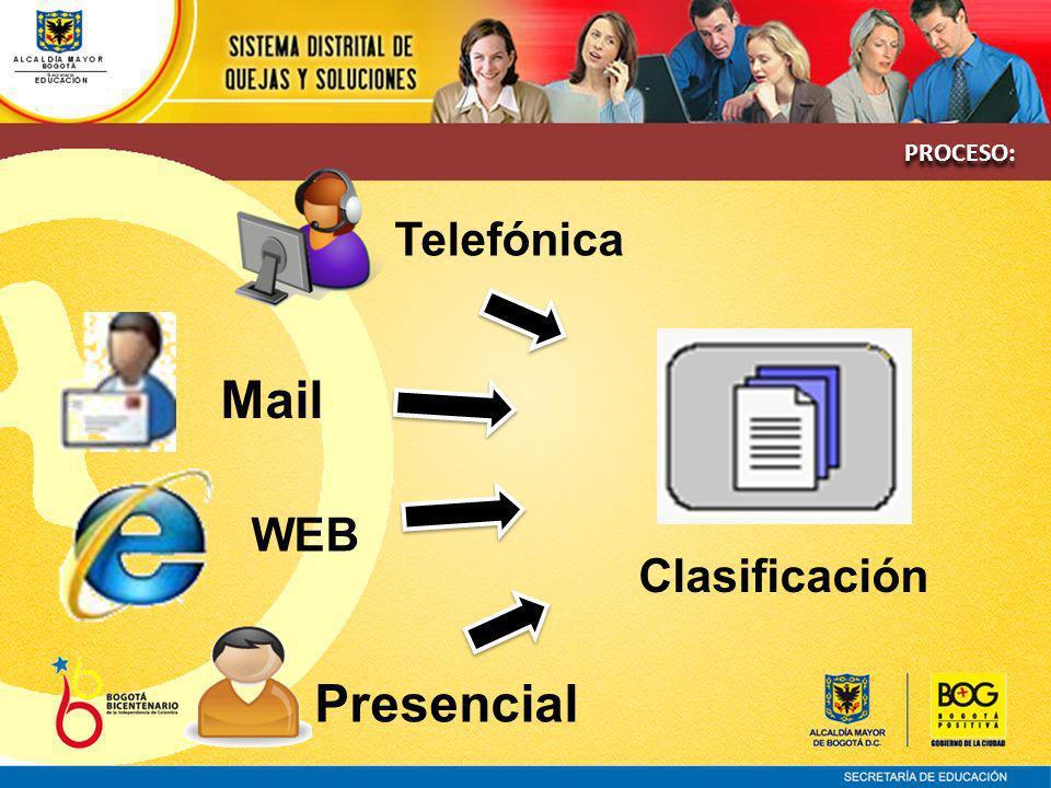 Telefónica Mail WEB Presencial Clasificación PROCESO: