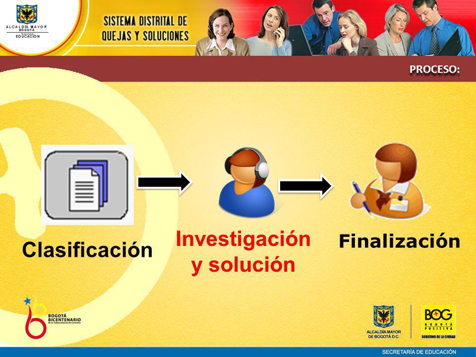 Clasificación Investigación y solución Finalización PROCESO: