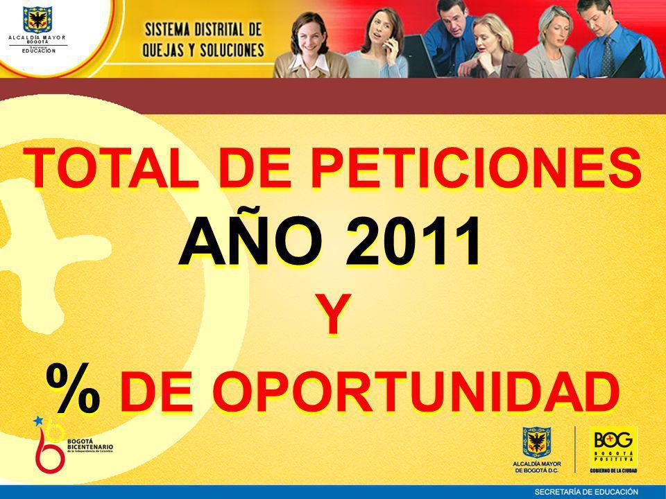 TOTAL DE PETICIONES AÑO 2011 Y % DE OPORTUNIDAD TOTAL DE PETICIONES AÑO 2011 Y % DE OPORTUNIDAD