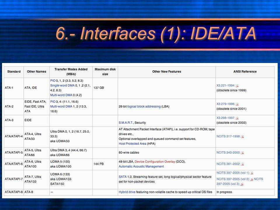 6.- Interfaces (1): IDE/ATA