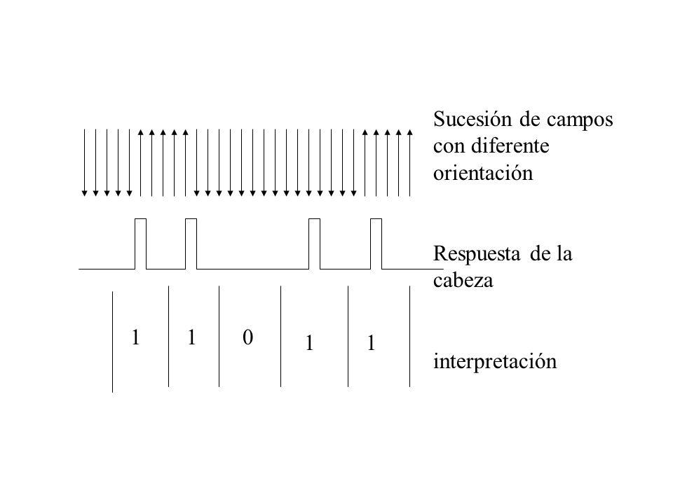 -FM: Al comienzo del intervalo hay un pulso de sincronismo En medio del intervalo: pulso=1/ no pulso=0 -MFM: Bit a 1: se produce un pulso en mitad de intervalo Bit a 0: a) Si el anterior fue un bit a 1 no se produce ningún cambio b) si el anterior fue un cero se produce un pulso al comienzo del intervalo