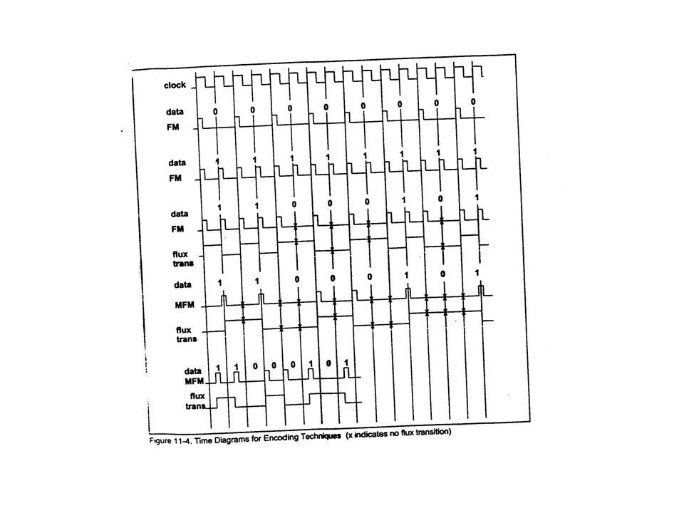 RLL: Implica una recodificación del dato 68h,6Fh,6Ch,62h: