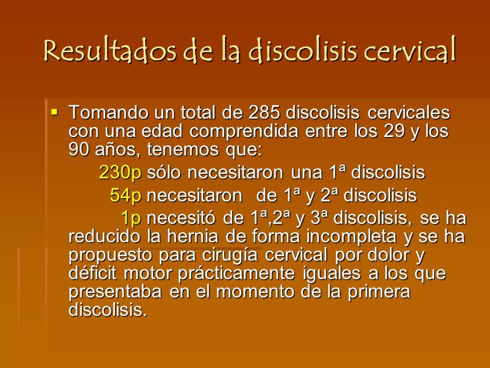 Resultados de la discolisis cervical Tomando un total de 285 discolisis cervicales con una edad comprendida entre los 29 y los 90 años, tenemos que: Tomando un total de 285 discolisis cervicales con una edad comprendida entre los 29 y los 90 años, tenemos que: 230p sólo necesitaron una 1ª discolisis 54p necesitaron de 1ª y 2ª discolisis 54p necesitaron de 1ª y 2ª discolisis 1p necesitó de 1ª,2ª y 3ª discolisis, se ha reducido la hernia de forma incompleta y se ha propuesto para cirugía cervical por dolor y déficit motor prácticamente iguales a los que presentaba en el momento de la primera discolisis.