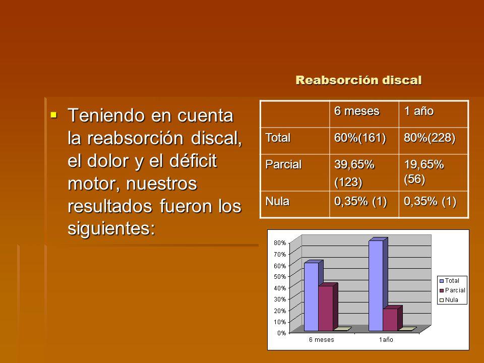 Reabsorción discal Reabsorción discal Teniendo en cuenta la reabsorción discal, el dolor y el déficit motor, nuestros resultados fueron los siguientes