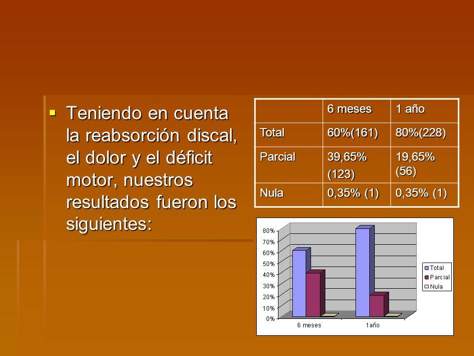 Teniendo en cuenta la reabsorción discal, el dolor y el déficit motor, nuestros resultados fueron los siguientes: Teniendo en cuenta la reabsorción discal, el dolor y el déficit motor, nuestros resultados fueron los siguientes: 6 meses 1 año Total60%(161)80%(228) Parcial39,65%(123) 19,65% (56) Nula 0,35% (1)