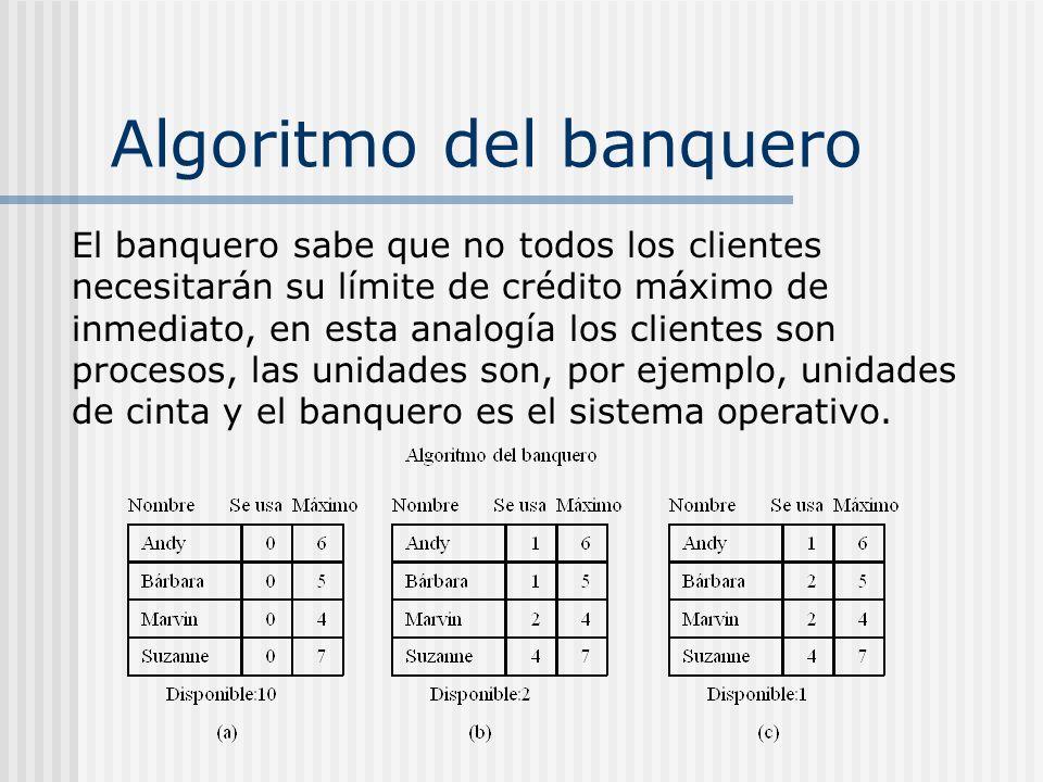 Algoritmo del banquero El banquero sabe que no todos los clientes necesitarán su límite de crédito máximo de inmediato, en esta analogía los clientes