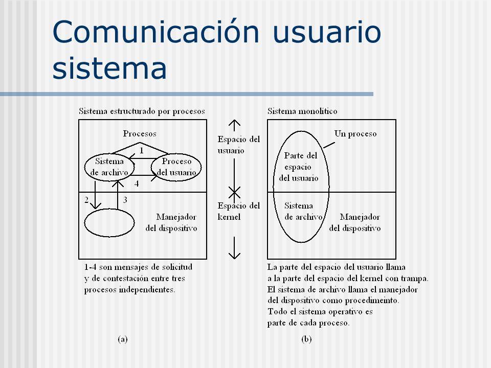 Comunicación usuario sistema