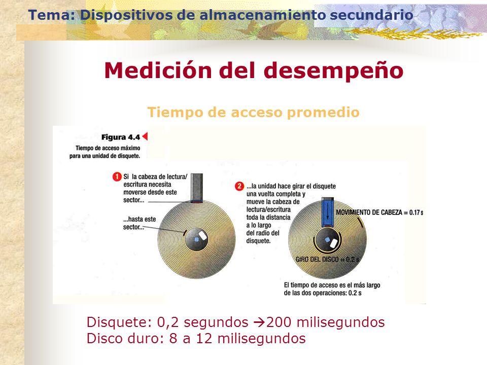 Tiempo de acceso promedio Tema: Dispositivos de almacenamiento secundario Medición del desempeño Disquete: 0,2 segundos 200 milisegundos Disco duro: 8