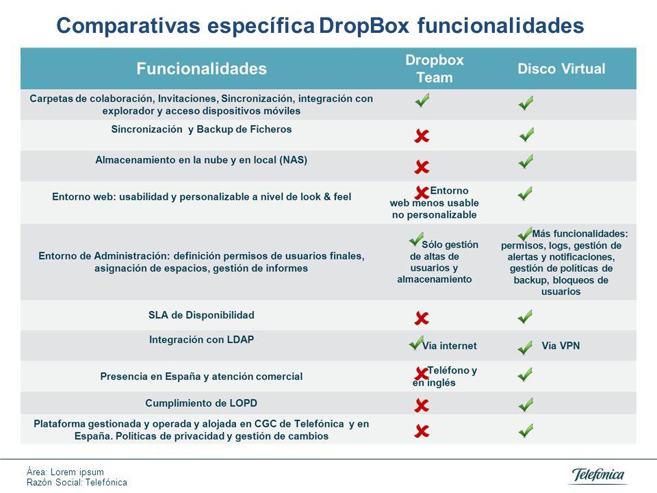 Área: Lorem ipsum Razón Social: Telefónica Comparativas específica DropBox funcionalidades