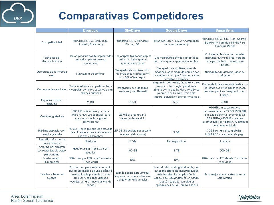 Área: Lorem ipsum Razón Social: Telefónica Comparativas Competidores