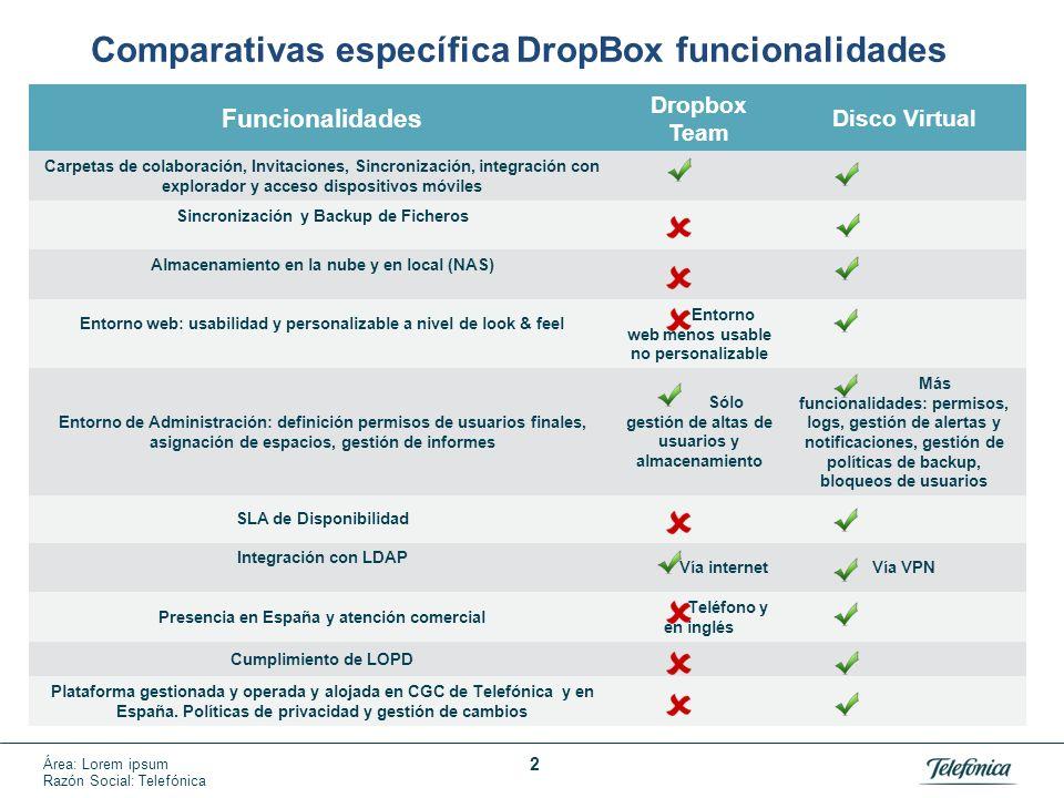 Área: Lorem ipsum Razón Social: Telefónica Funcionalidades Dropbox Team Disco Virtual Carpetas de colaboración, Invitaciones, Sincronización, integrac