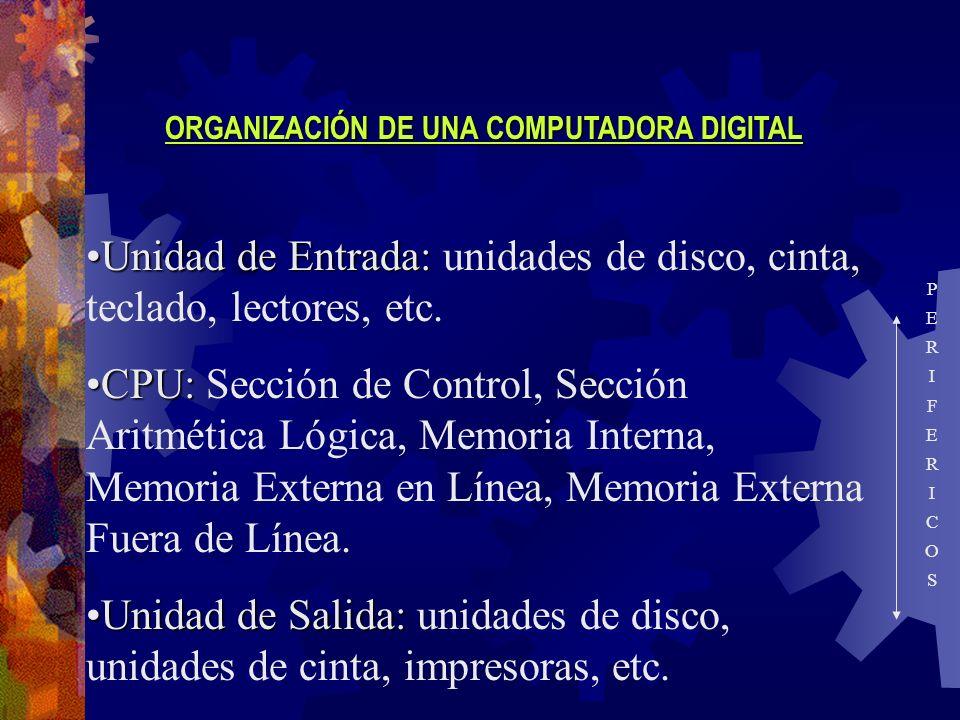 ORGANIZACIÓN DE UNA COMPUTADORA DIGITAL Unidad de Entrada:Unidad de Entrada: unidades de disco, cinta, teclado, lectores, etc. CPU:CPU: Sección de Con