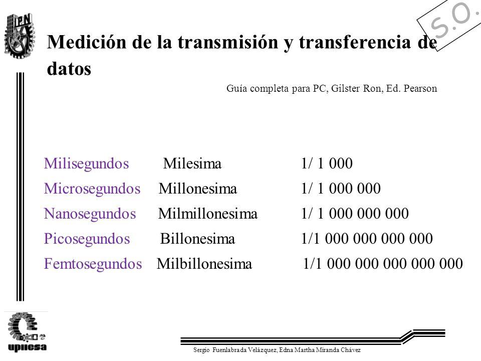 S.O. Sergio Fuenlabrada Velázquez, Edna Martha Miranda Chávez Medición de la transmisión y transferencia de datos Milisegundos Milesima 1/ 1 000 Micro