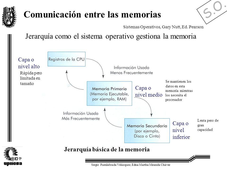 S.O. Sergio Fuenlabrada Velázquez, Edna Martha Miranda Chávez Jerarquía básica de la memoria Jerarquía como el sistema operativo gestiona la memoria C
