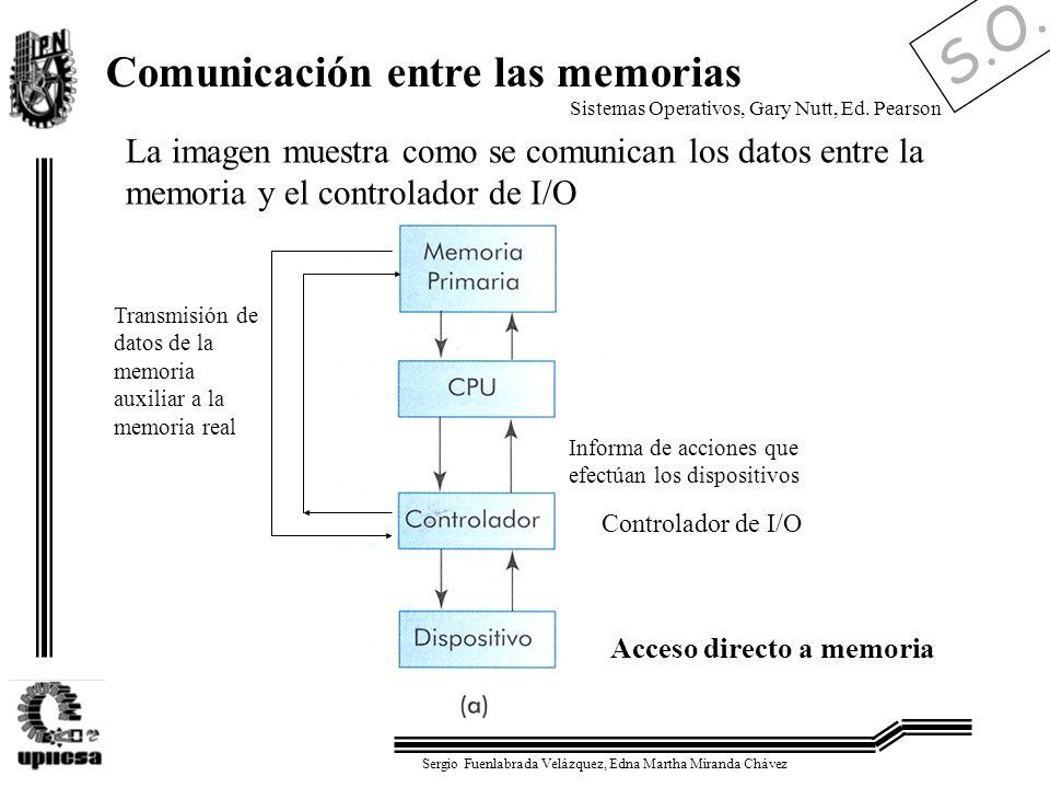 S.O. Sergio Fuenlabrada Velázquez, Edna Martha Miranda Chávez Comunicación entre las memorias La imagen muestra como se comunican los datos entre la m