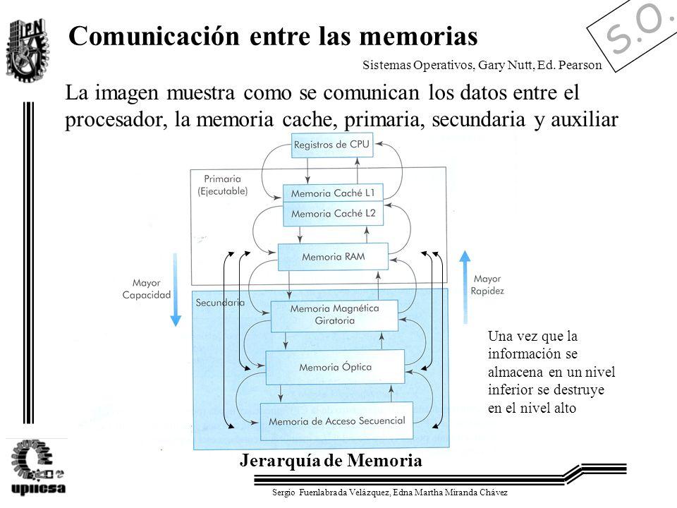 S.O. Sergio Fuenlabrada Velázquez, Edna Martha Miranda Chávez Comunicación entre las memorias La imagen muestra como se comunican los datos entre el p
