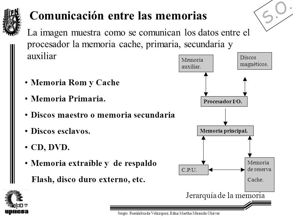 S.O. Sergio Fuenlabrada Velázquez, Edna Martha Miranda Chávez Jerarquía de la memoria Memoria Rom y Cache Memoria Primaria. Discos maestro o memoria s