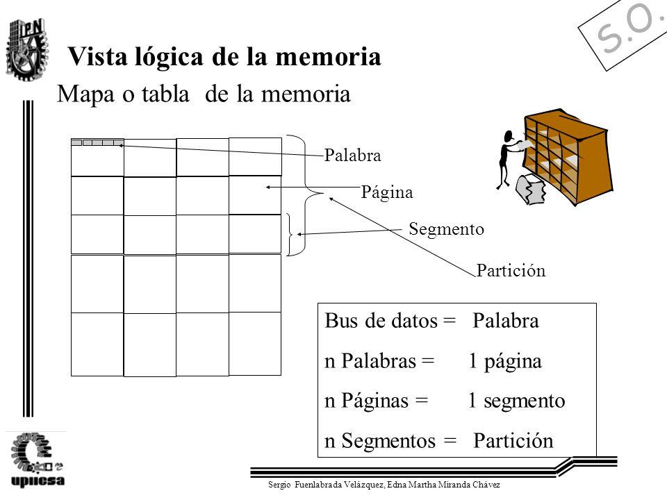 S.O. Sergio Fuenlabrada Velázquez, Edna Martha Miranda Chávez Mapa o tabla de la memoria Vista lógica de la memoria Bus de datos = Palabra n Palabras