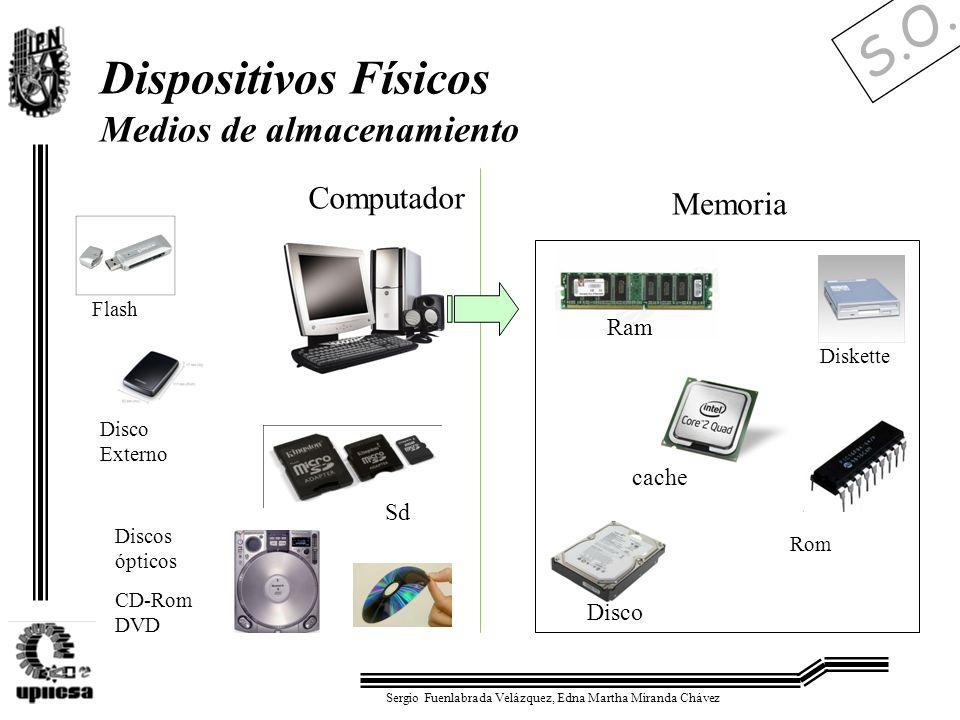 S.O. Sergio Fuenlabrada Velázquez, Edna Martha Miranda Chávez Dispositivos Físicos Medios de almacenamiento Memoria Discos ópticos CD-Rom DVD Computad