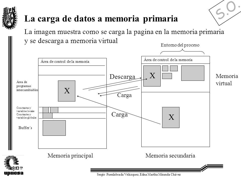 S.O. Sergio Fuenlabrada Velázquez, Edna Martha Miranda Chávez La carga de datos a memoria primaria La imagen muestra como se carga la pagina en la mem