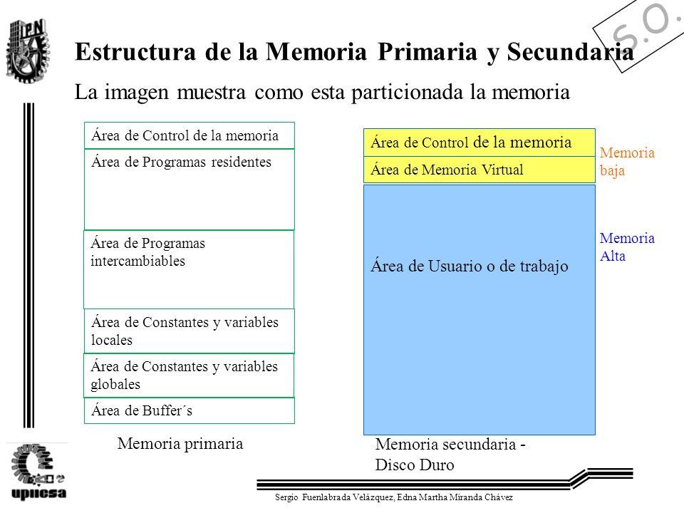 S.O. Sergio Fuenlabrada Velázquez, Edna Martha Miranda Chávez Estructura de la Memoria Primaria y Secundaria Área de Control de la memoria Área de Pro