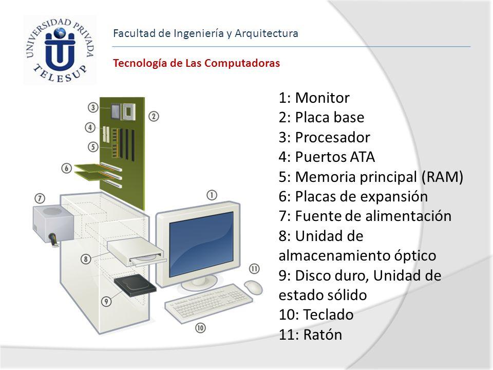 Facultad de Ingeniería y Arquitectura Tecnología de Las Computadoras 1: Monitor 2: Placa base 3: Procesador 4: Puertos ATA 5: Memoria principal (RAM)