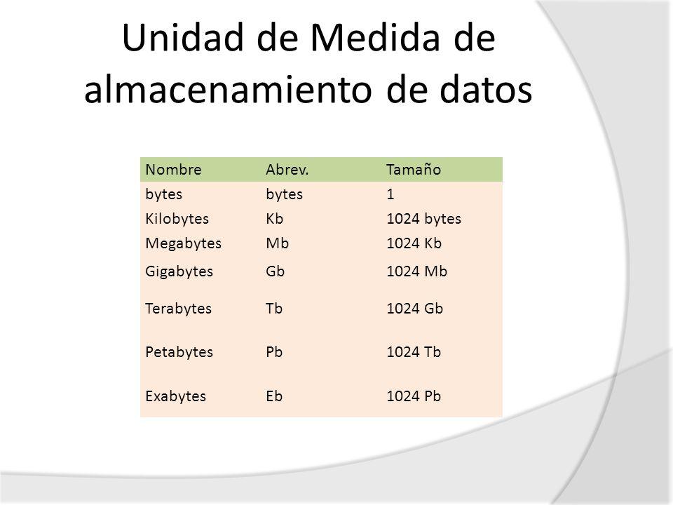 Unidad de Medida de almacenamiento de datos NombreAbrev.Tamaño bytes 1 KilobytesKb1024 bytes MegabytesMb1024 Kb GigabytesGb1024 Mb TerabytesTb1024 Gb