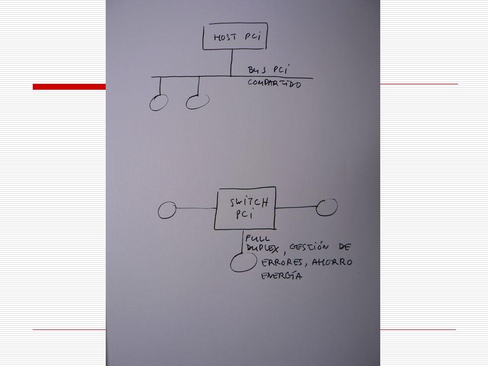 Tipo PCIAncho de banda simple Ancho de banda doble X1250MBps500MBps X2500MBps1000MBps X41000MBps2000MBps X82000MBps4000MBps X123000MBps6000MBps X164000MBps8000MBps