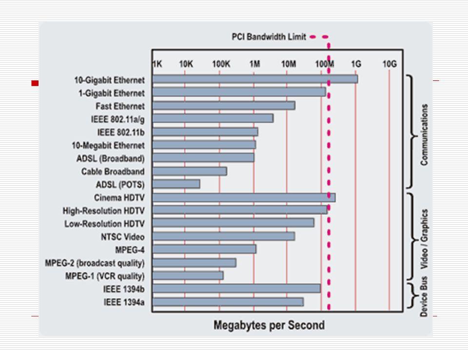 Interrupciones, latencia ProcesadorEntradaSalida Philips LPC 2106 (60MHz), 2004 432ns/27c400ns/25c RTX2000 (10MHz), 1988 400ns/0c200ns/1c