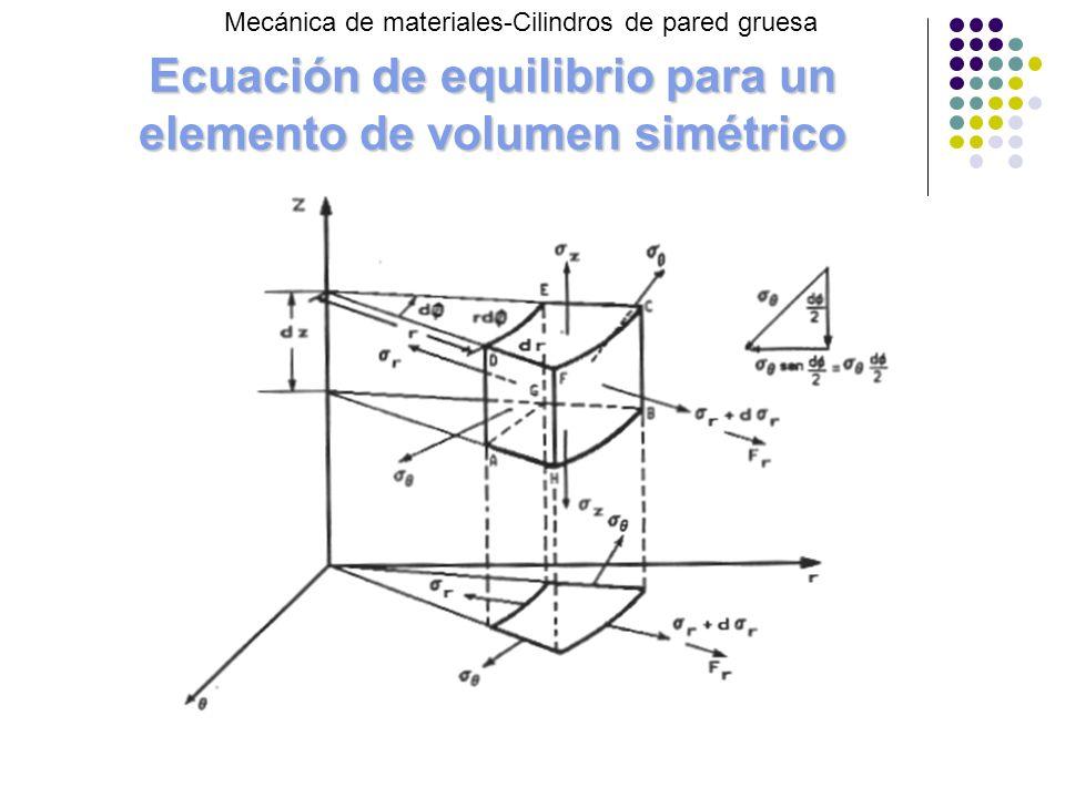 Ecuación de equilibrio para un elemento de volumen simétrico Mecánica de materiales-Cilindros de pared gruesa