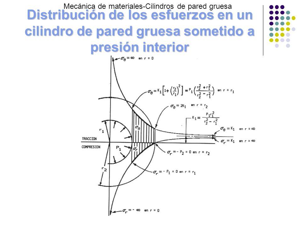 Distribución de los esfuerzos en un cilindro de pared gruesa sometido a presión interior Mecánica de materiales-Cilindros de pared gruesa