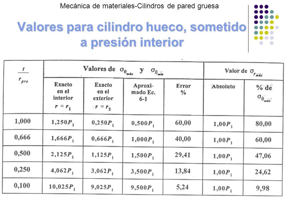 Valores para cilindro hueco, sometido a presión interior Mecánica de materiales-Cilindros de pared gruesa