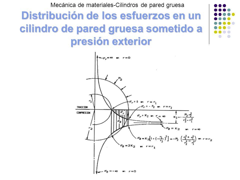 Distribución de los esfuerzos en un cilindro de pared gruesa sometido a presión exterior Mecánica de materiales-Cilindros de pared gruesa
