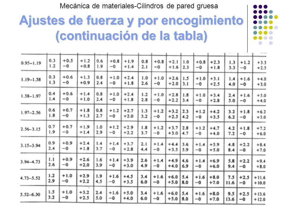 Ajustes de fuerza y por encogimiento (continuación de la tabla) Mecánica de materiales-Cilindros de pared gruesa