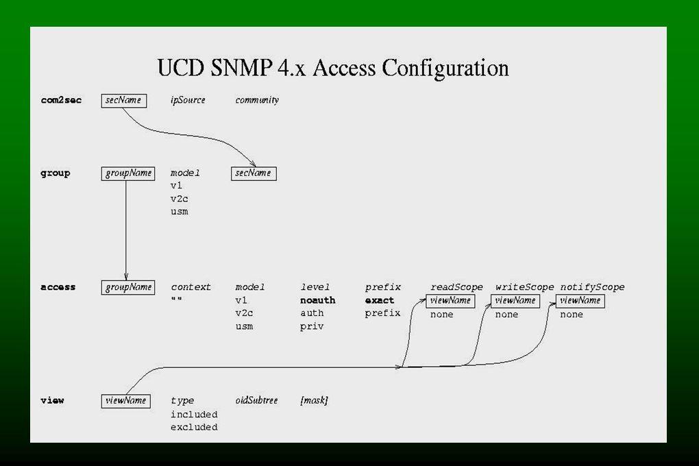 VACM (MODELO DE CONTROL DE ACCESO BASADO EN VISTA) - El Subsistema de Control de Acceso en SNMP chequea tipos de acceso de un objeto. - El control de