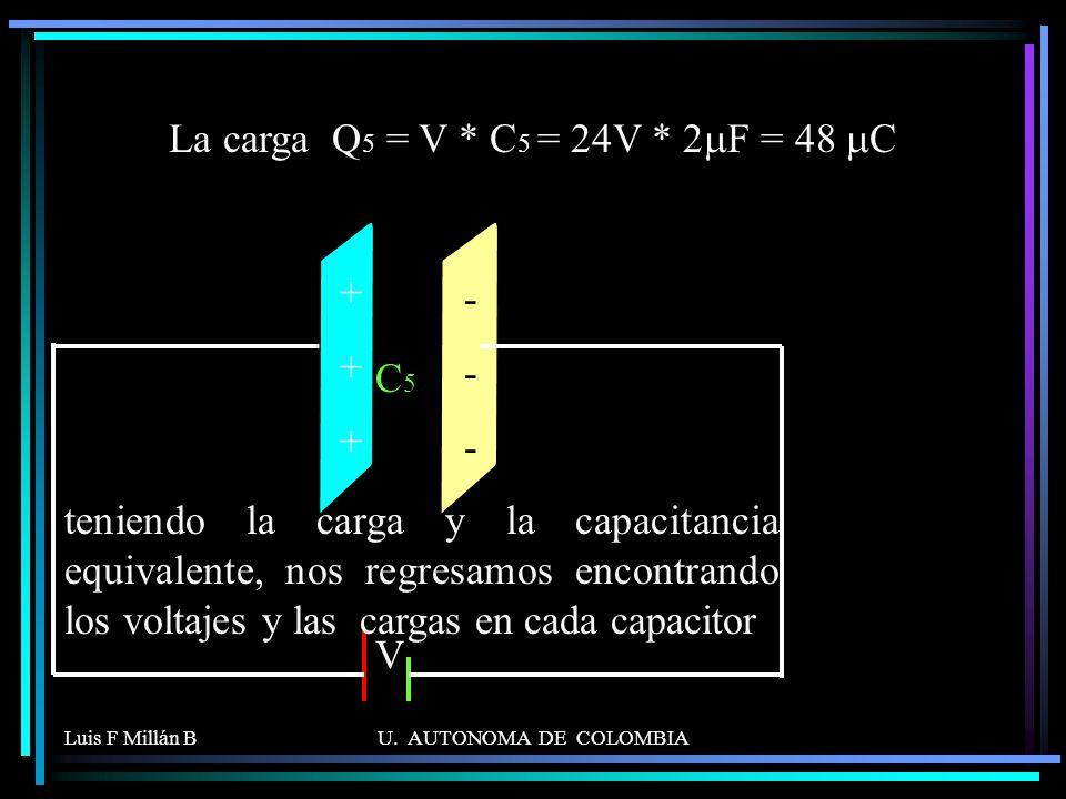 Luis F Millán BU. AUTONOMA DE COLOMBIA C5C5 V ++++++ ------ ------ La carga Q 5 = V * C 5 = 24V * 2 F = 48 C teniendo la carga y la capacitancia equiv