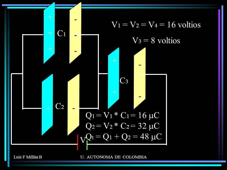 Luis F Millán BU. AUTONOMA DE COLOMBIA C1C1 C2C2 C3C3 V + ++++++ ++++ ------ - ---- V 1 = V 2 = V 4 = 16 voltios V 3 = 8 voltios Q 1 = V 1 * C 1 = 16