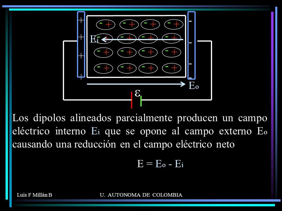 Luis F Millán BU. AUTONOMA DE COLOMBIA Los dipolos alineados parcialmente producen un campo eléctrico interno E i que se opone al campo externo E o ca